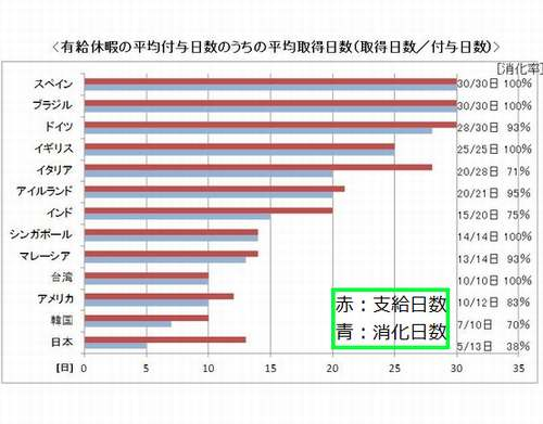 有給休暇取得日数、日本は世界22カ国中ワースト1位 やだもうこの国(;´Д`)